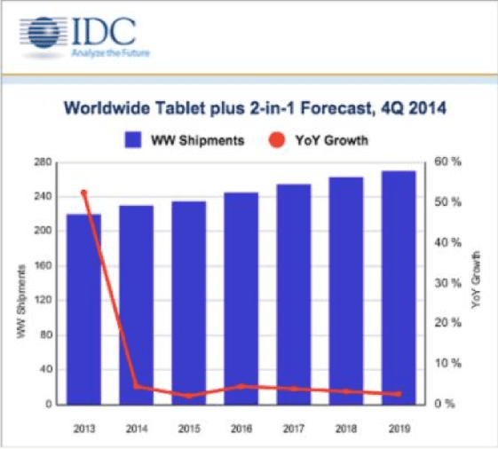 IDC graph 2