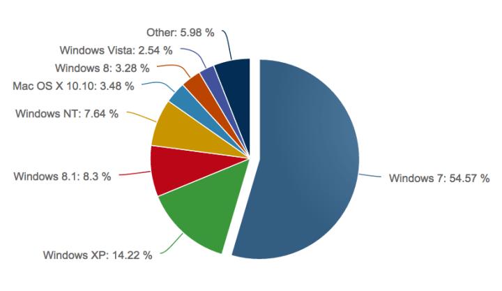 Win OS graph