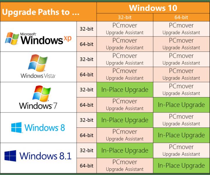 upgrade paths